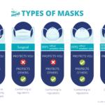 coronavirus types of masks