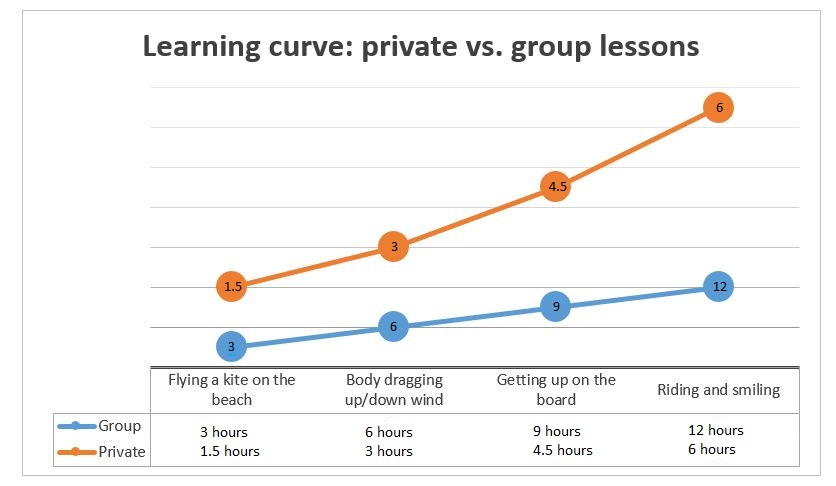 learning curve, private and group lessons